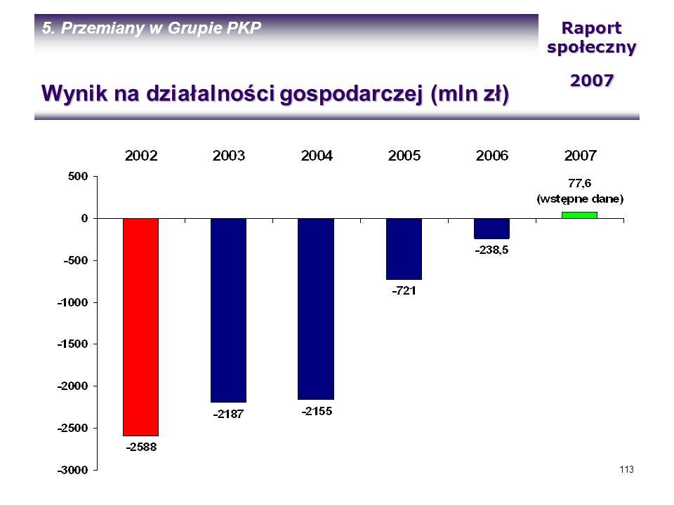 Wynik na działalności gospodarczej (mln zł)