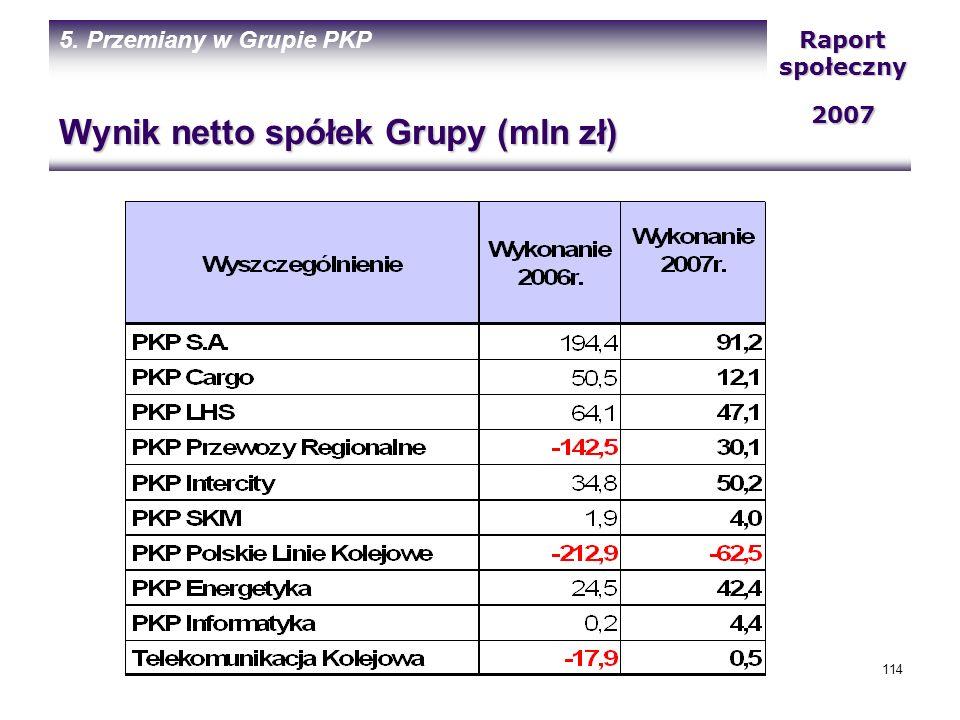 Wynik netto spółek Grupy (mln zł)