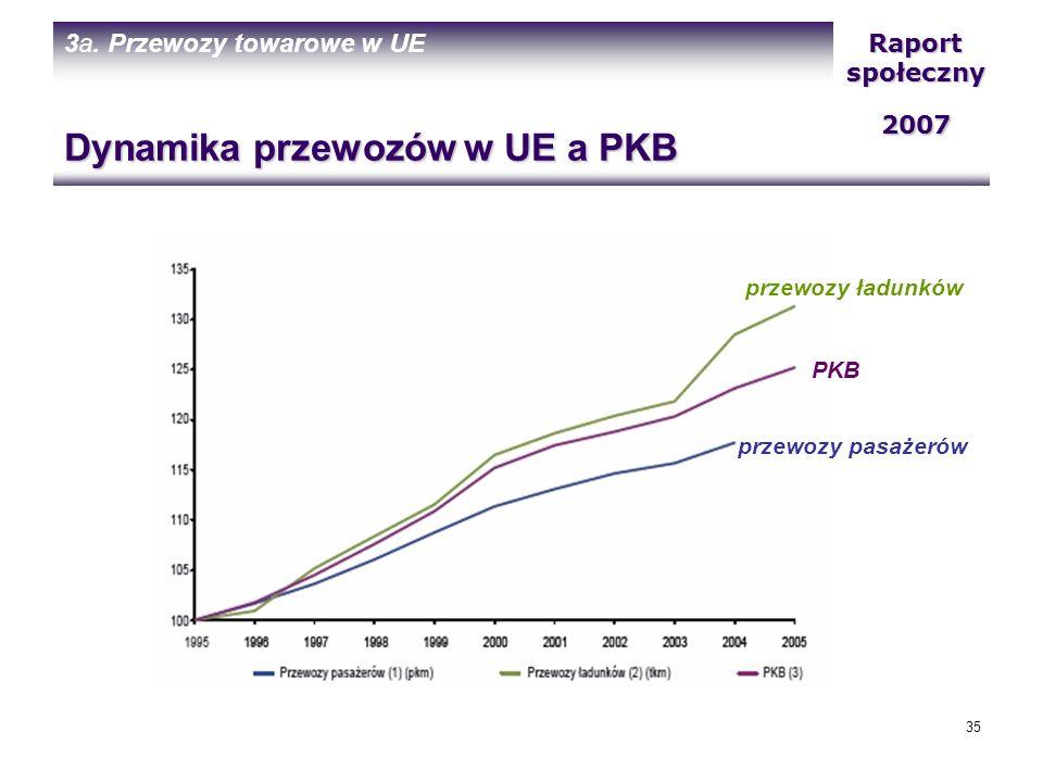 Dynamika przewozów w UE a PKB