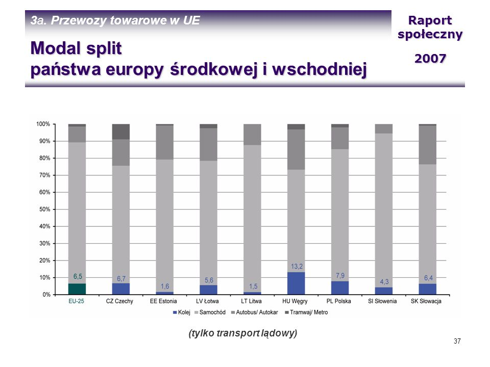 Modal split państwa europy środkowej i wschodniej