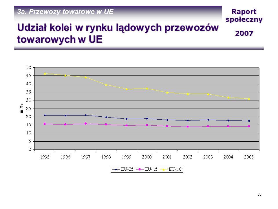 Udział kolei w rynku lądowych przewozów towarowych w UE