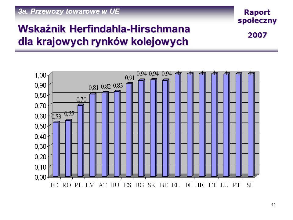 Wskaźnik Herfindahla-Hirschmana dla krajowych rynków kolejowych