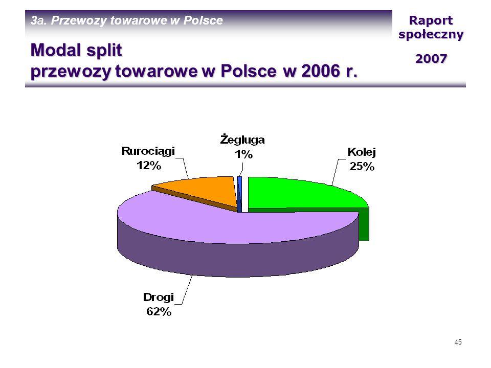 Modal split przewozy towarowe w Polsce w 2006 r.