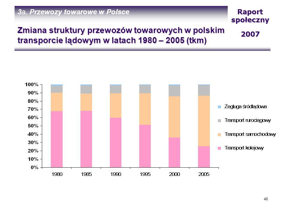 3a. Przewozy towarowe w Polsce