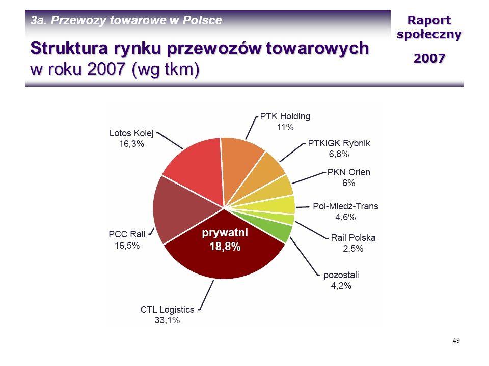Struktura rynku przewozów towarowych w roku 2007 (wg tkm)