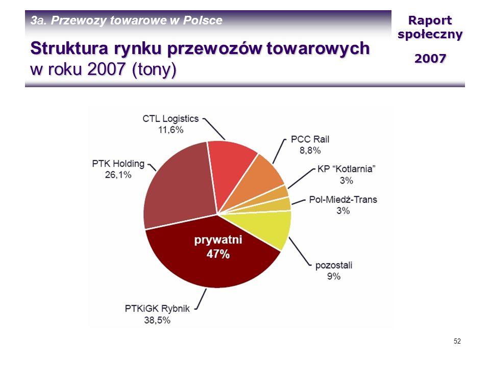 Struktura rynku przewozów towarowych w roku 2007 (tony)