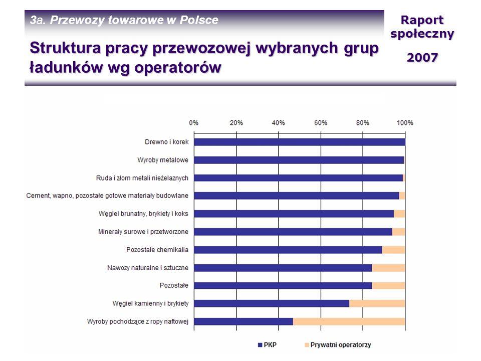 Struktura pracy przewozowej wybranych grup ładunków wg operatorów