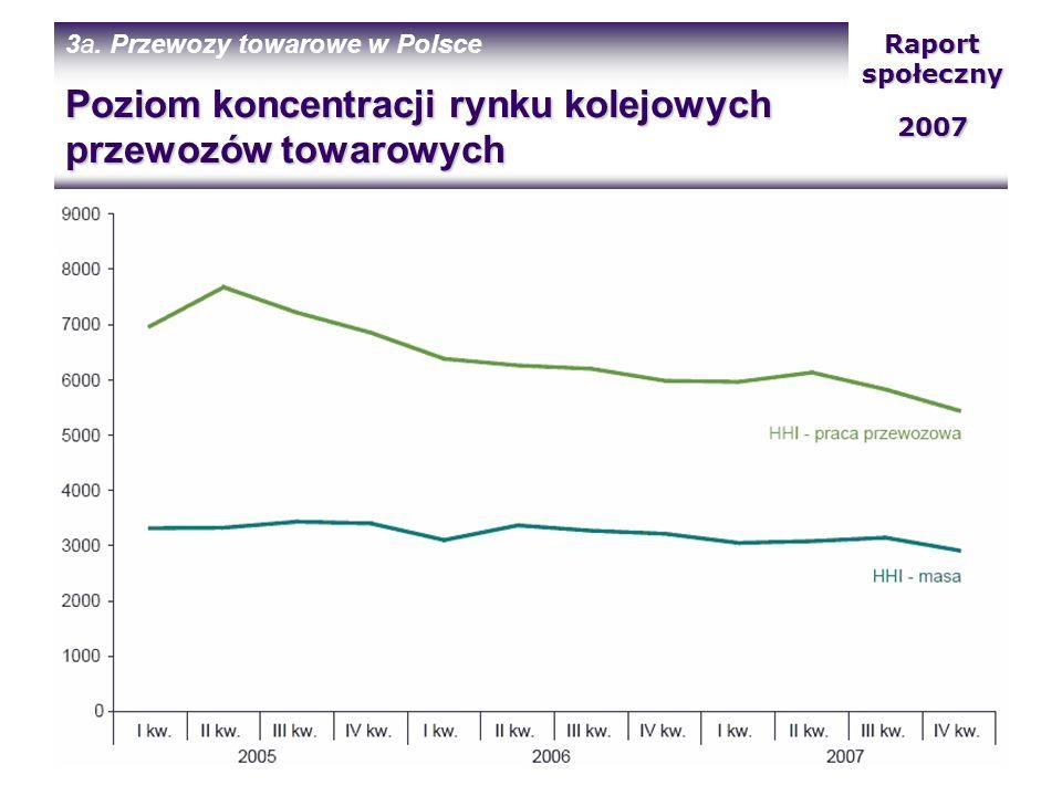 Poziom koncentracji rynku kolejowych przewozów towarowych