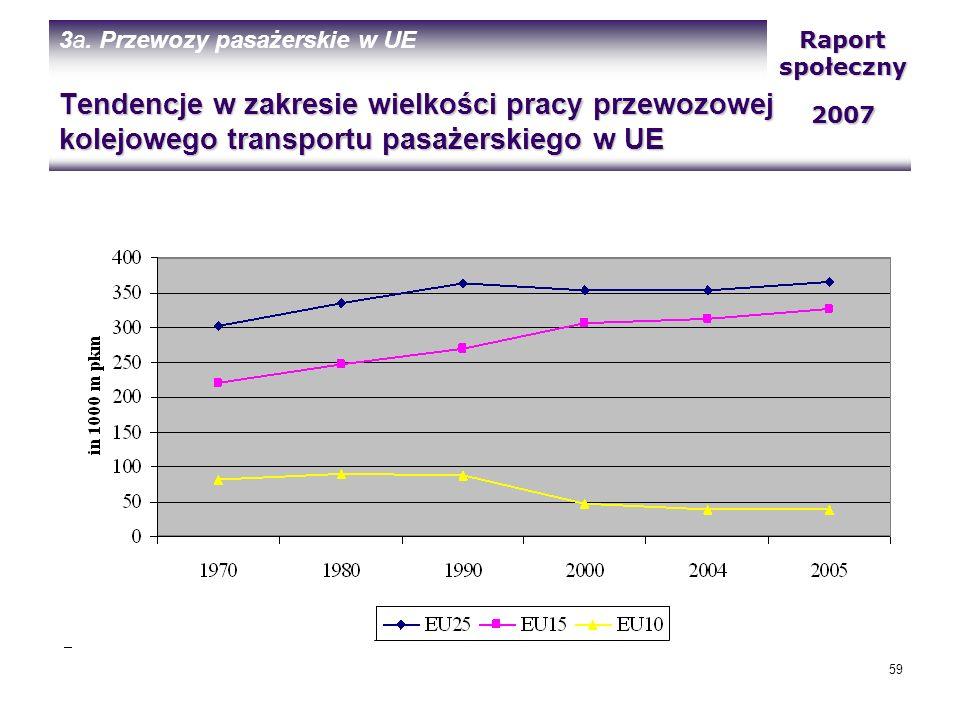 3a. Przewozy pasażerskie w UE