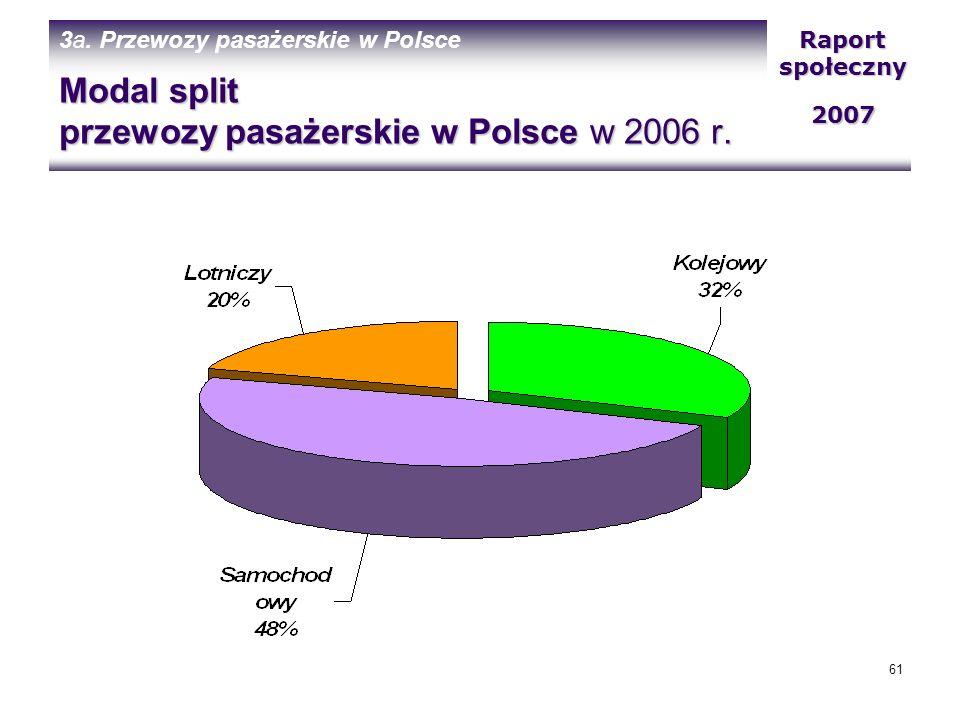 Modal split przewozy pasażerskie w Polsce w 2006 r.