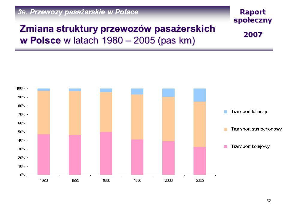 3a. Przewozy pasażerskie w Polsce