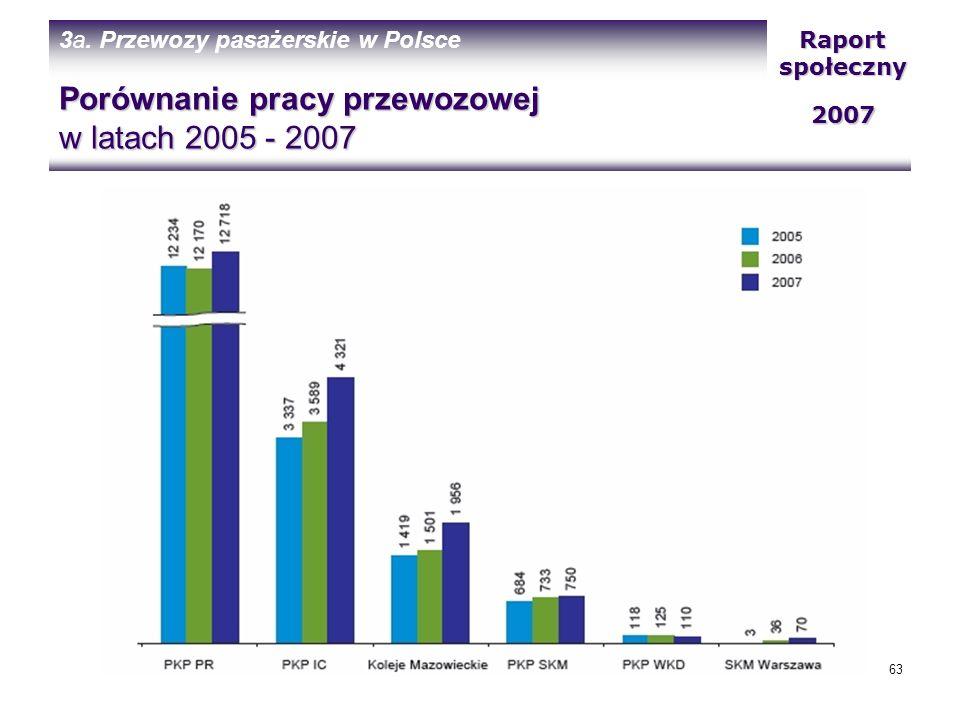 Porównanie pracy przewozowej w latach 2005 - 2007