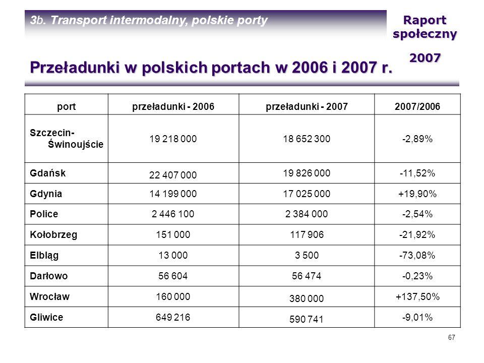 Przeładunki w polskich portach w 2006 i 2007 r.