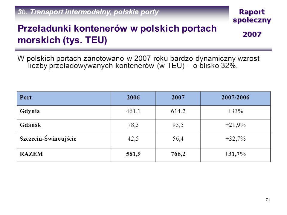 Przeładunki kontenerów w polskich portach morskich (tys. TEU)
