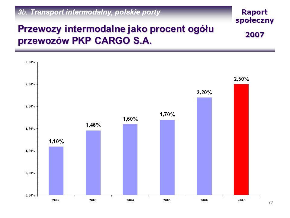Przewozy intermodalne jako procent ogółu przewozów PKP CARGO S.A.