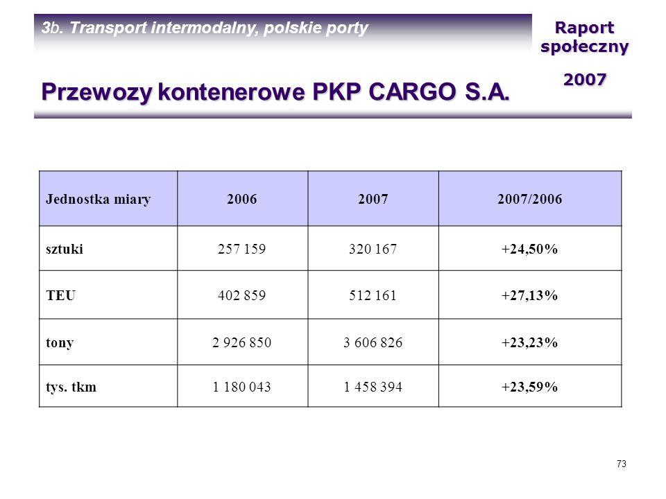 Przewozy kontenerowe PKP CARGO S.A.