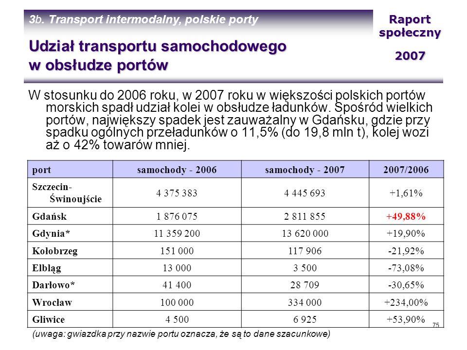 Udział transportu samochodowego w obsłudze portów