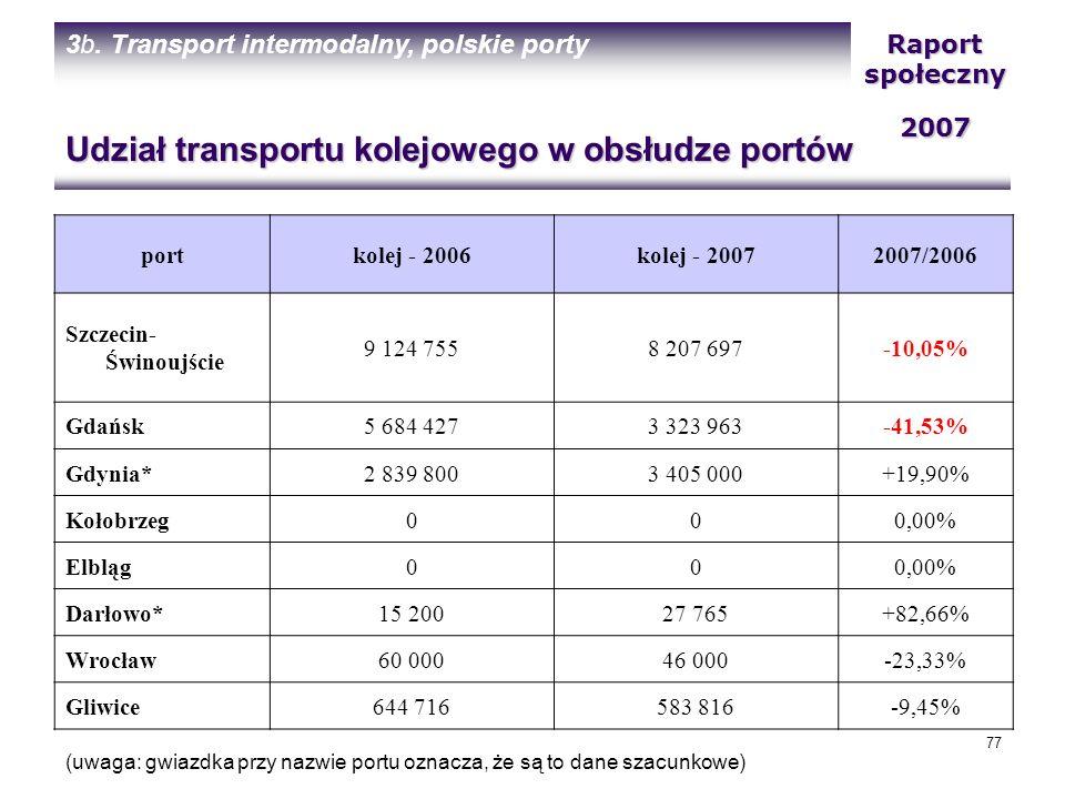 Udział transportu kolejowego w obsłudze portów