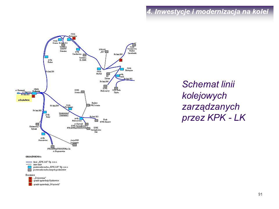 Schemat linii kolejowych zarządzanych przez KPK - LK
