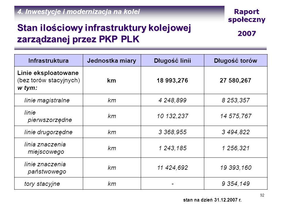 Stan ilościowy infrastruktury kolejowej zarządzanej przez PKP PLK