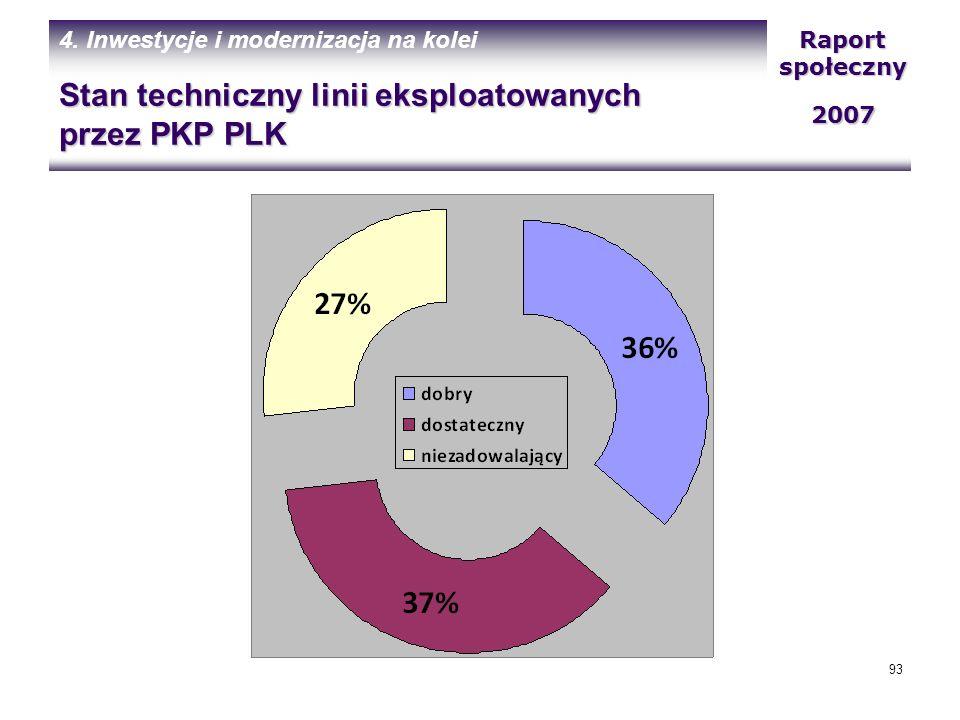 Stan techniczny linii eksploatowanych przez PKP PLK