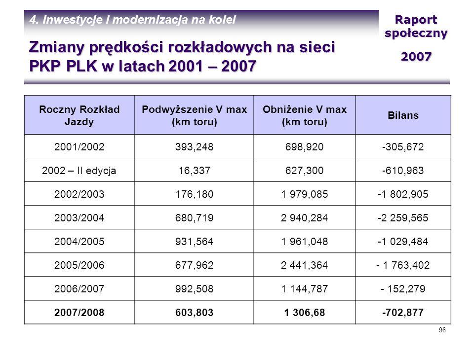 Zmiany prędkości rozkładowych na sieci PKP PLK w latach 2001 – 2007