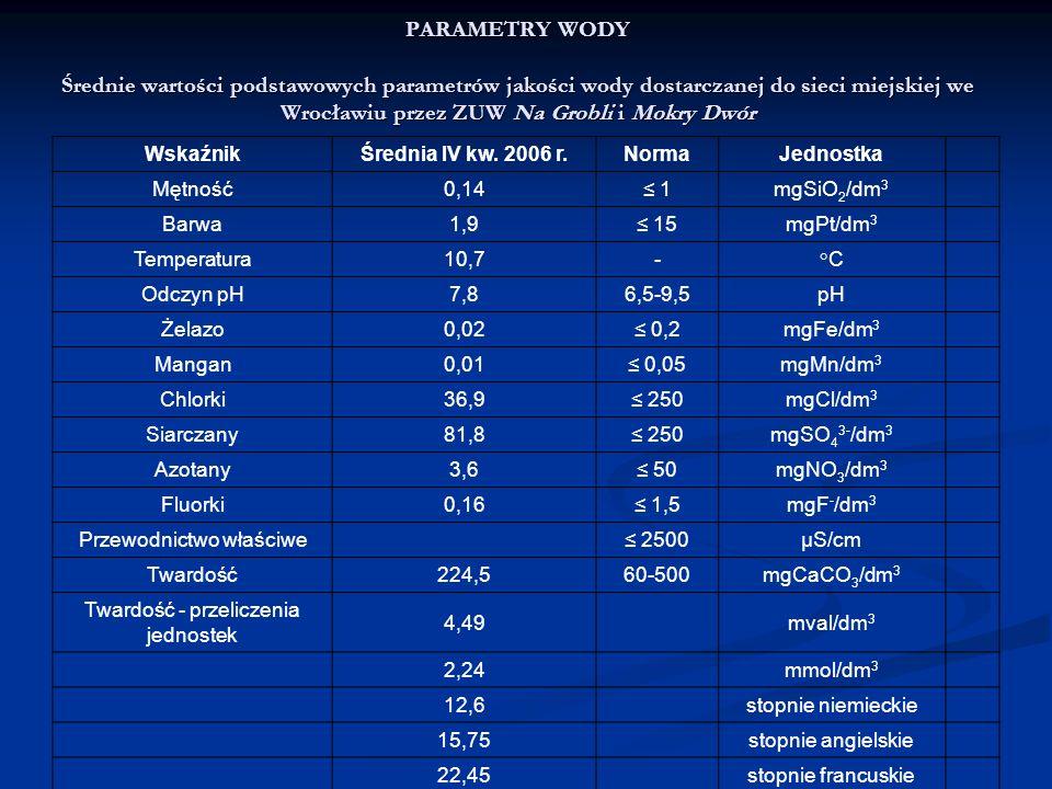 PARAMETRY WODY Średnie wartości podstawowych parametrów jakości wody dostarczanej do sieci miejskiej we Wrocławiu przez ZUW Na Grobli i Mokry Dwór