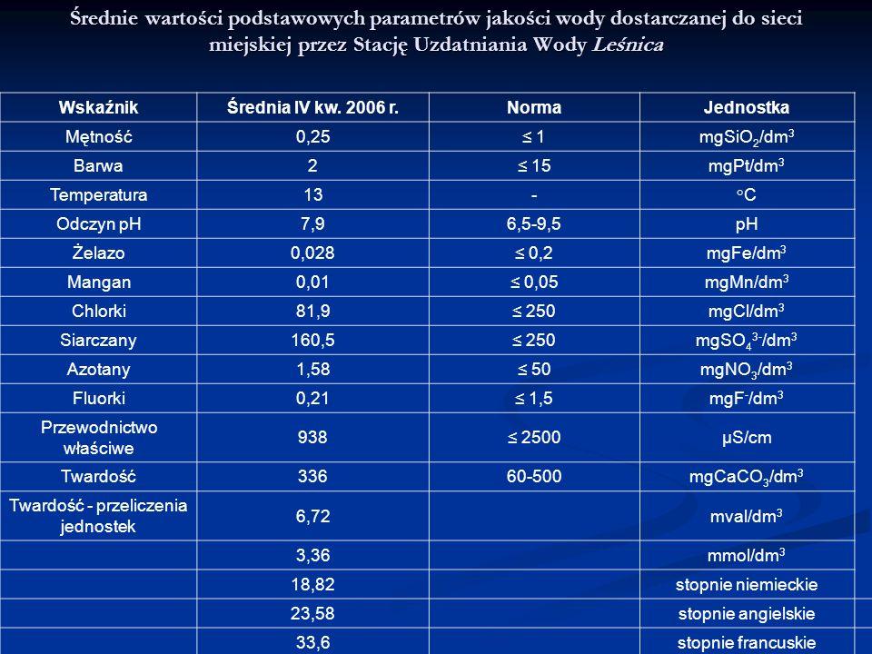 Średnie wartości podstawowych parametrów jakości wody dostarczanej do sieci miejskiej przez Stację Uzdatniania Wody Leśnica
