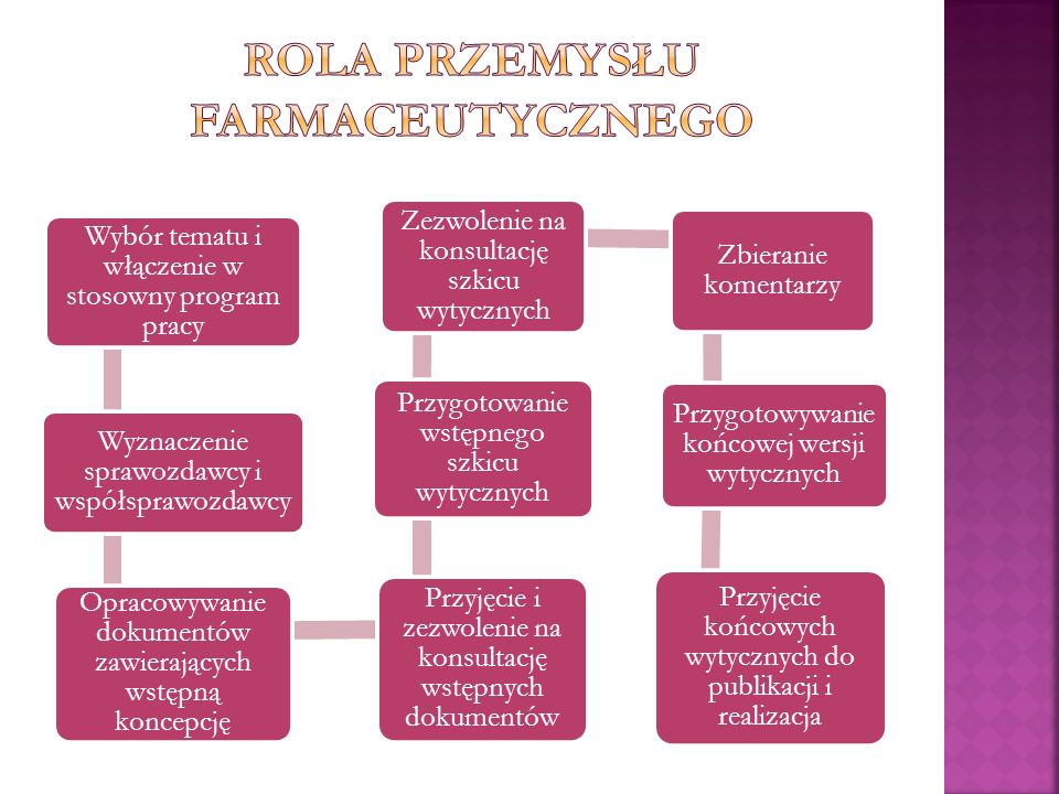 Rola Przemysłu farmaceutycznego