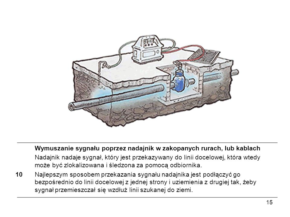 Wymuszanie sygnału poprzez nadajnik w zakopanych rurach, lub kablach