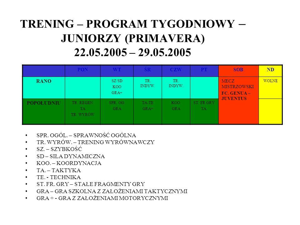 TRENING – PROGRAM TYGODNIOWY – JUNIORZY (PRIMAVERA) 22. 05. 2005 – 29