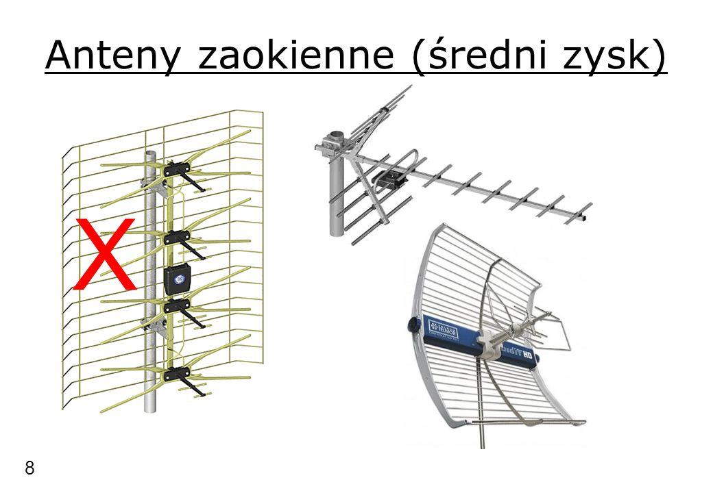 Anteny zaokienne (średni zysk)