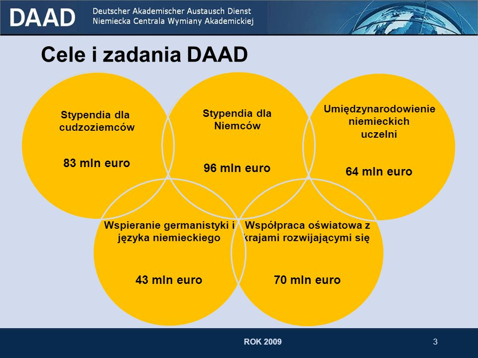 Cele i zadania DAAD 83 mln euro 96 mln euro 43 mln euro