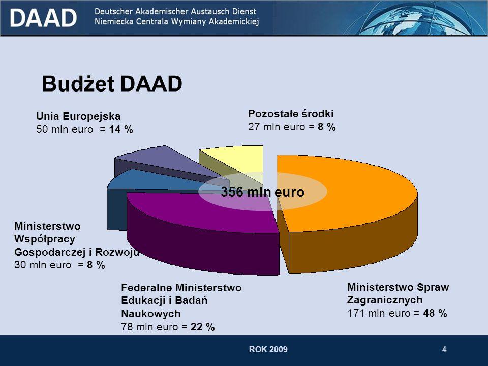 Budżet DAAD 356 mln euro Pozostałe środki 27 mln euro = 8 %