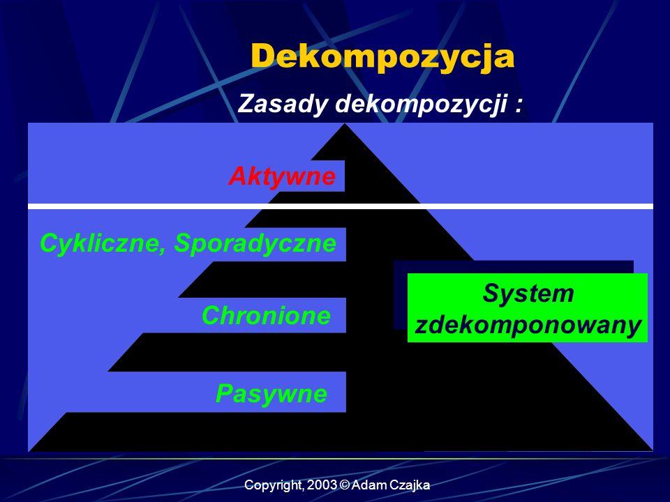 Cykliczne, Sporadyczne System zdekomponowany