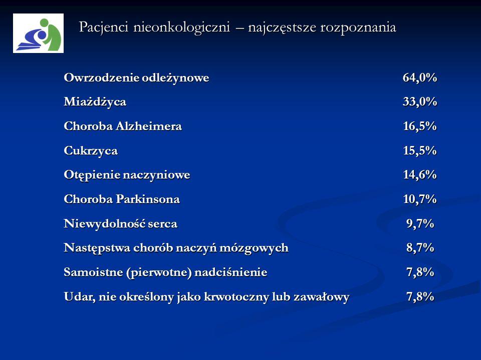 Pacjenci nieonkologiczni – najczęstsze rozpoznania