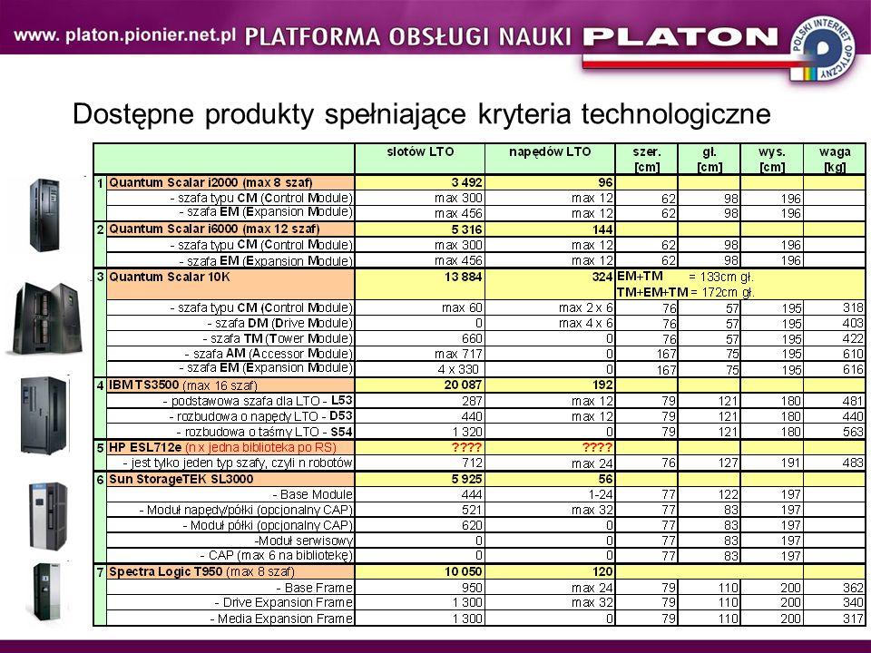 Dostępne produkty spełniające kryteria technologiczne