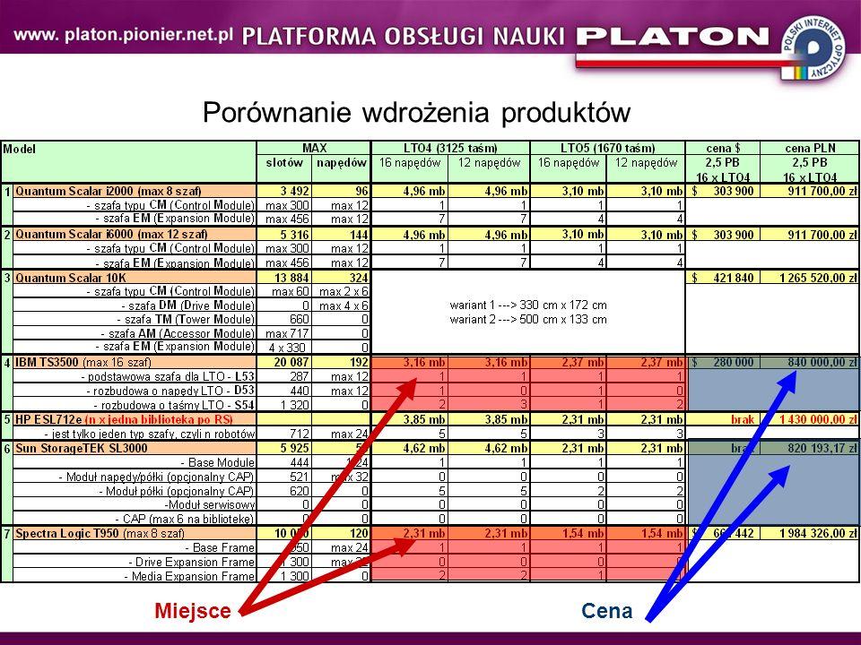 Porównanie wdrożenia produktów