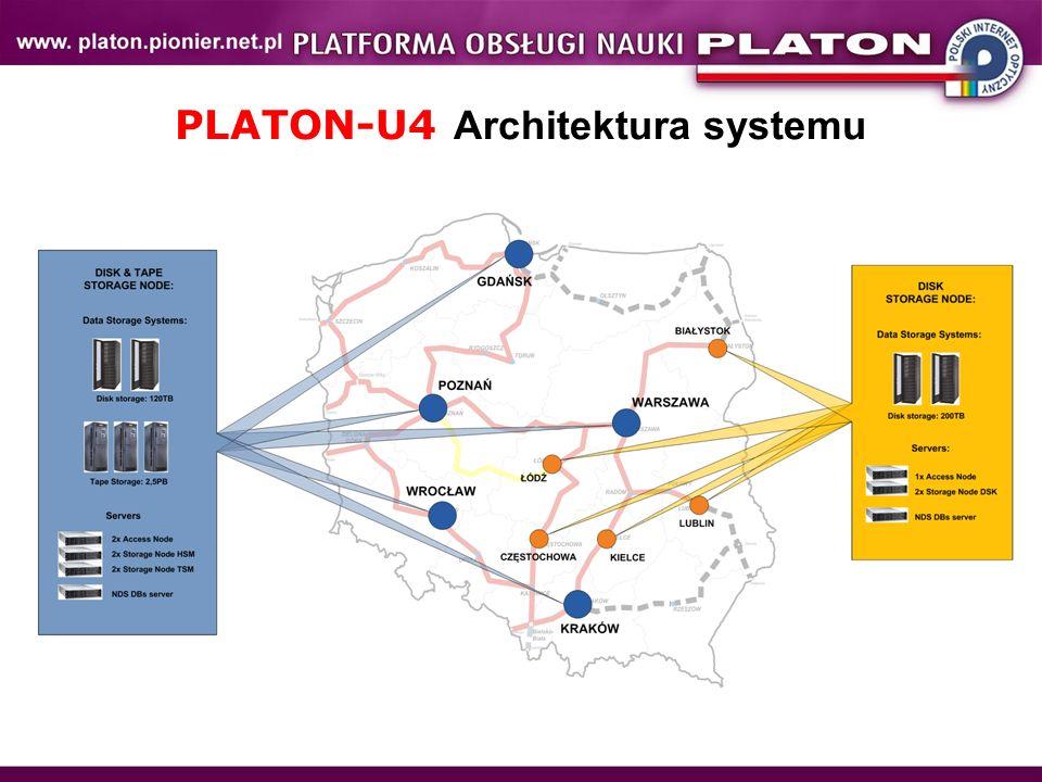 PLATON-U4 Architektura systemu