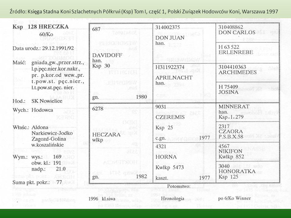 Źródło: Księga Stadna Koni Szlachetnych Półkrwi (Ksp) Tom I, część 1, Polski Związek Hodowców Koni, Warszawa 1997