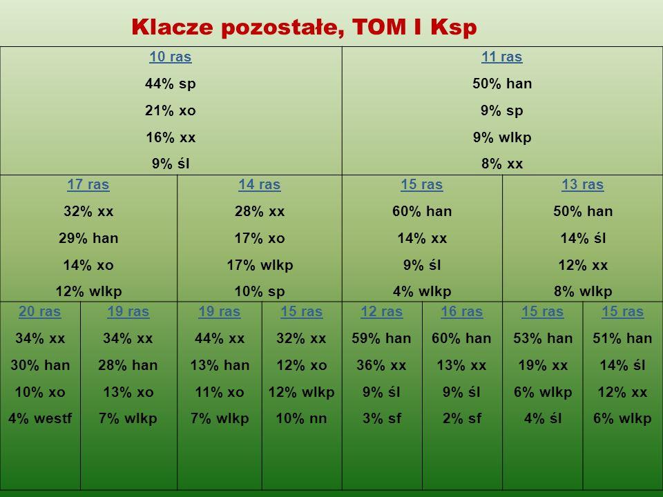 Klacze pozostałe, TOM I Ksp