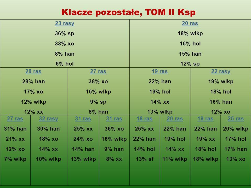 Klacze pozostałe, TOM II Ksp