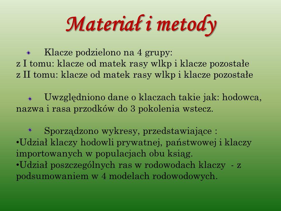 Materiał i metodyKlacze podzielono na 4 grupy: z I tomu: klacze od matek rasy wlkp i klacze pozostałe.