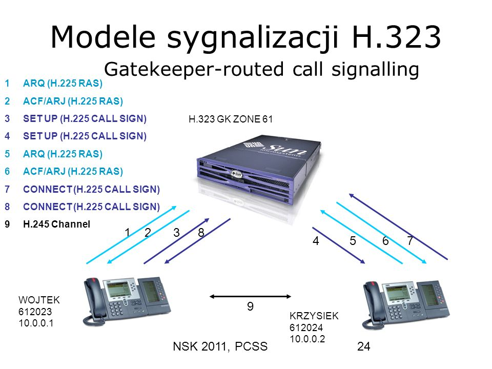 Modele sygnalizacji H.323 Gatekeeper-routed call signalling 1 2 3 8 4