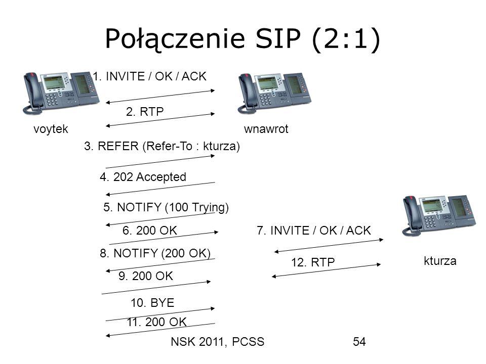 Połączenie SIP (2:1) 1. INVITE / OK / ACK 2. RTP voytek wnawrot