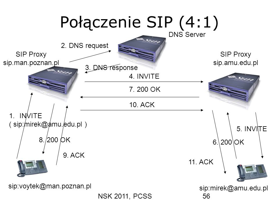 Połączenie SIP (4:1) DNS Server 2. DNS request SIP Proxy
