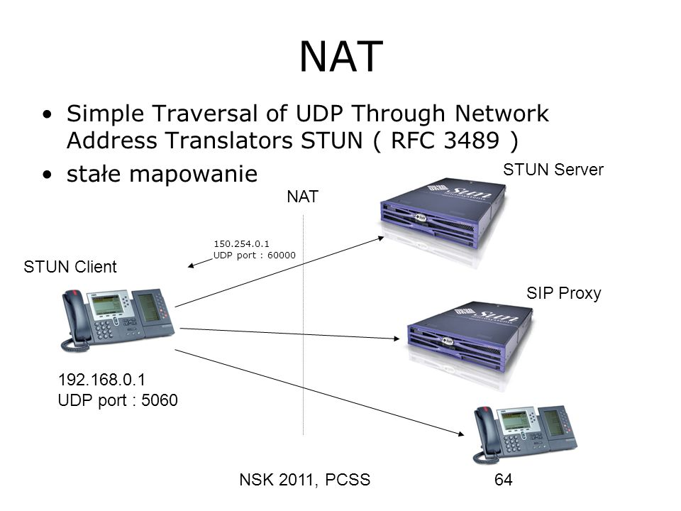 NAT Simple Traversal of UDP Through Network Address Translators STUN ( RFC 3489 ) stałe mapowanie.