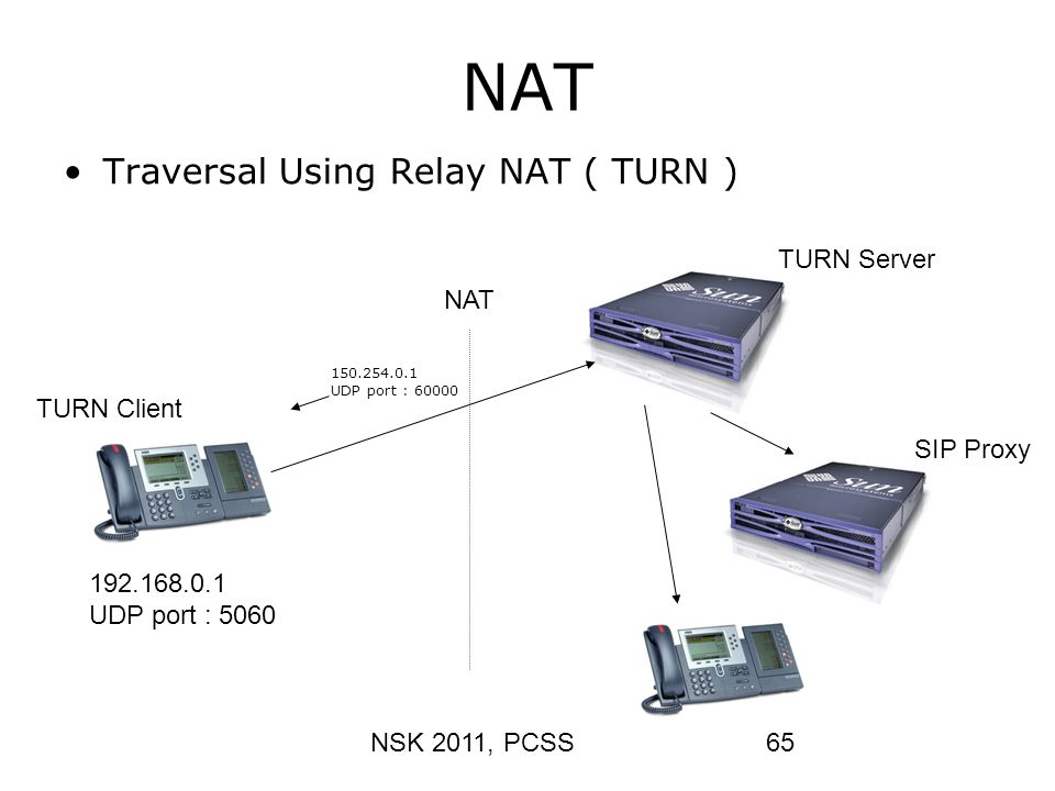 NAT Traversal Using Relay NAT ( TURN ) TURN Server NAT TURN Client