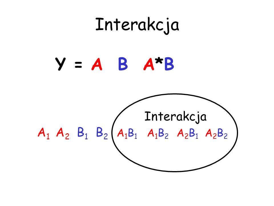 Interakcja Y = A B A*B Interakcja A1 A2 B1 B2 A1B1 A1B2 A2B1 A2B2
