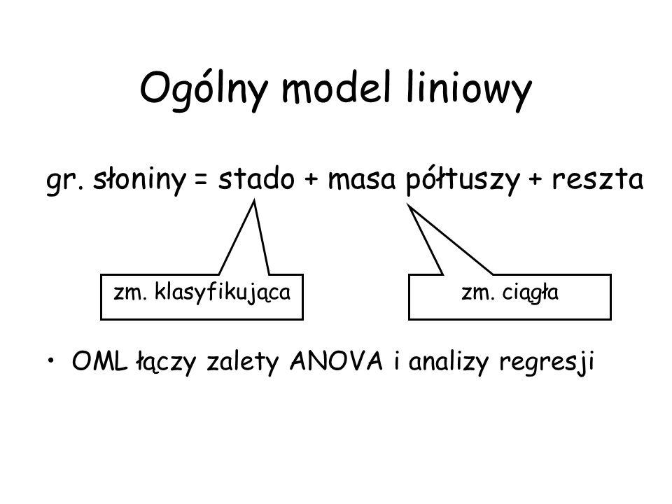 Ogólny model liniowy gr. słoniny = stado + masa półtuszy + reszta